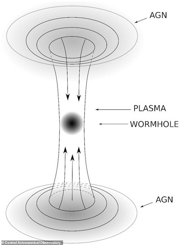 The Russian team believes that these AGNs are wormholes in another part of the universe and that they can be detected by observing the very hot and intense energy jets caused by the collision of material from both sides of the wormhole into the throat.